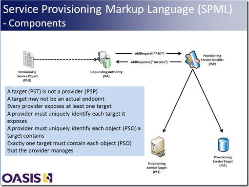 Anil John - SPML Use Cases and Profiling Choices | Blog