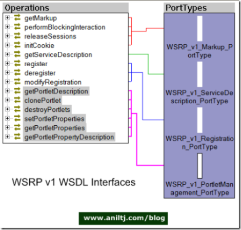 WSRP v1 WSDL Interfaces
