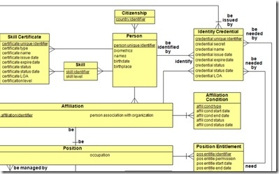 ABAC Data Model